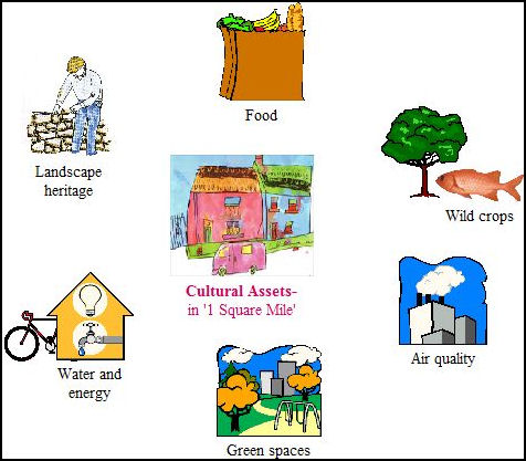 linking biodiversity ecosystem services and people Urban agriculture: landscapes connecting people, food and biodiversity urban biodiversity and ecosystem services wwwurbesprojectorg linking agriculture and ecosystem management can achieve joint objectives.