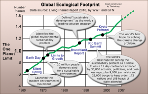 EcologicalFootprintGraph_Small