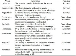 values of lanscape